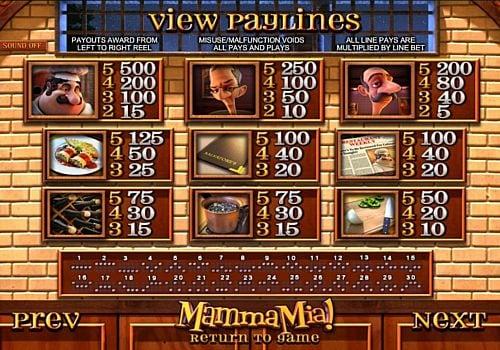 Таблица выплат в игровом аппарате Mamma Mia