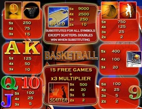 Таблица выплат в онлайн игре Basketball