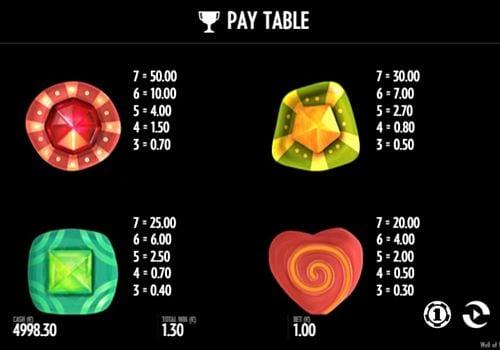 Таблица выплат в онлайн слоте Well of Wonders