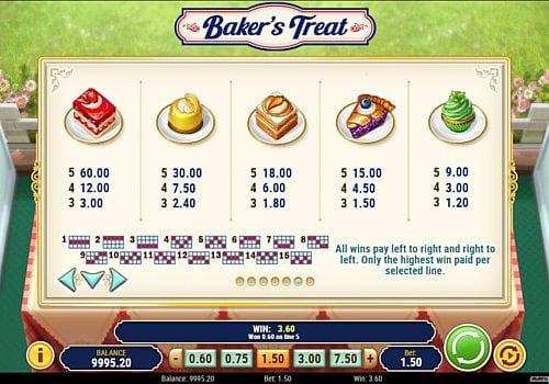 Выплаты за символы в слоте Baker's Treat