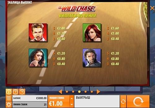Таблица выплат в слоте Wild Chase